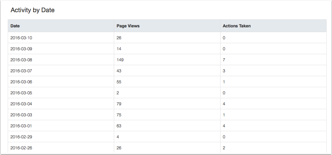 View Table Data