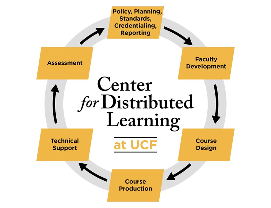 Center for Distributed Learning at UCF: Assessment; Policy, Planning, Standards, Credentialing, Reporting; Faculty Development; Course Design; Course Production; Technical Support