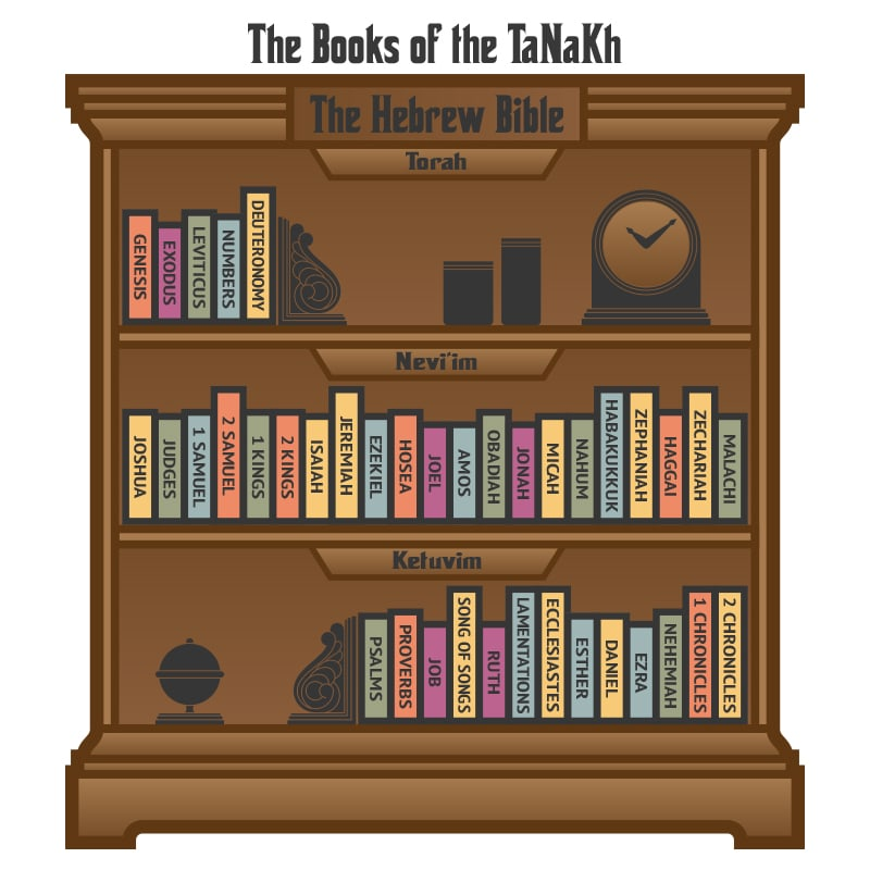 Bookshelf containing the Books of the TaNaKh