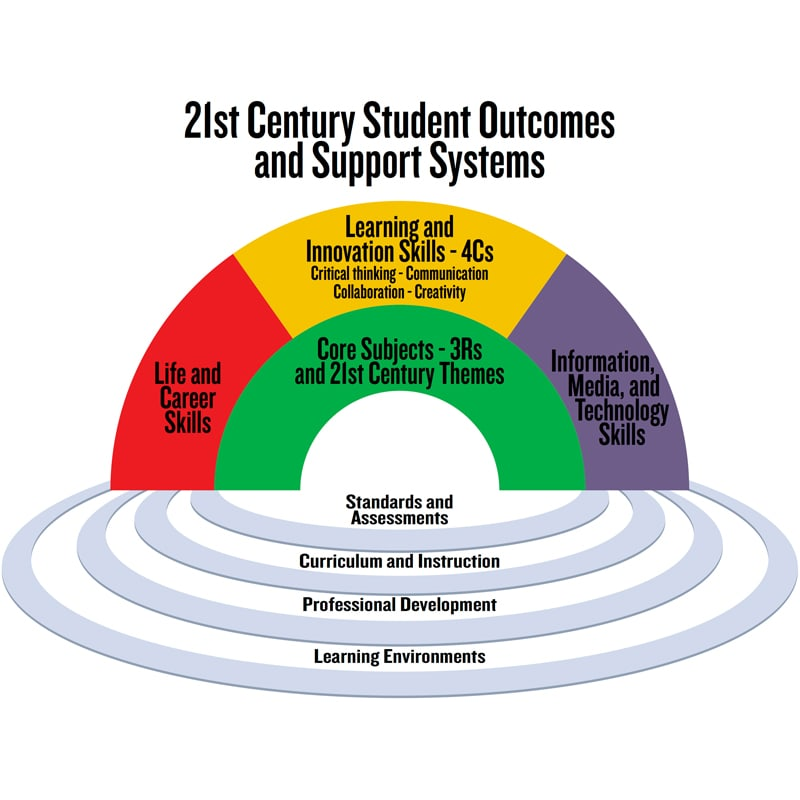 Chart of 21st Century Student Outcomes and Support Systems