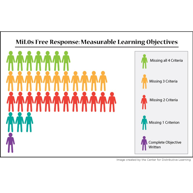 Chart showing MiL0s Free Response: Measurable Learning Objectives