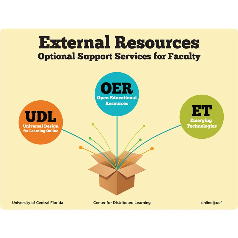 Infographic of External Resources for Faculty