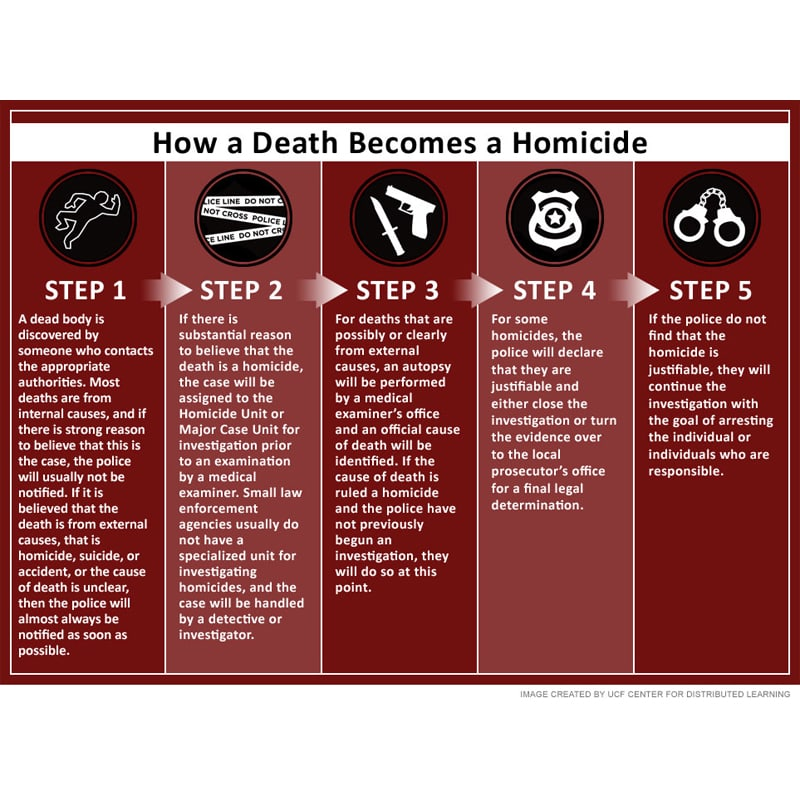 Infographic of How Death Becomes a Homicide