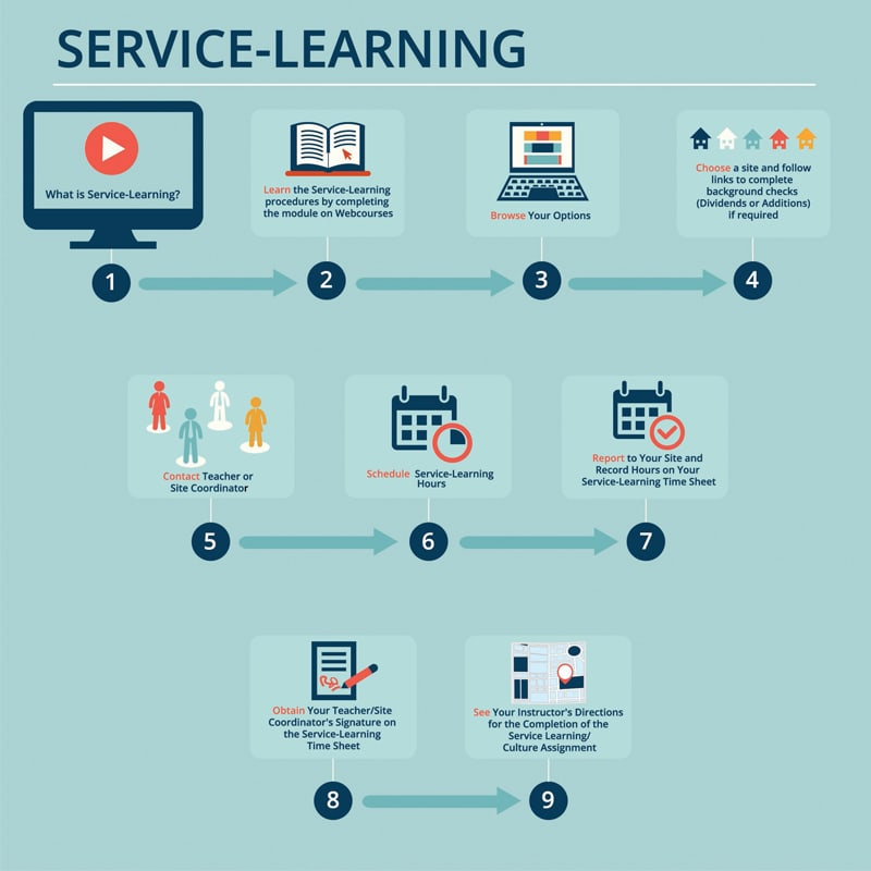 Infographic of Service Learning