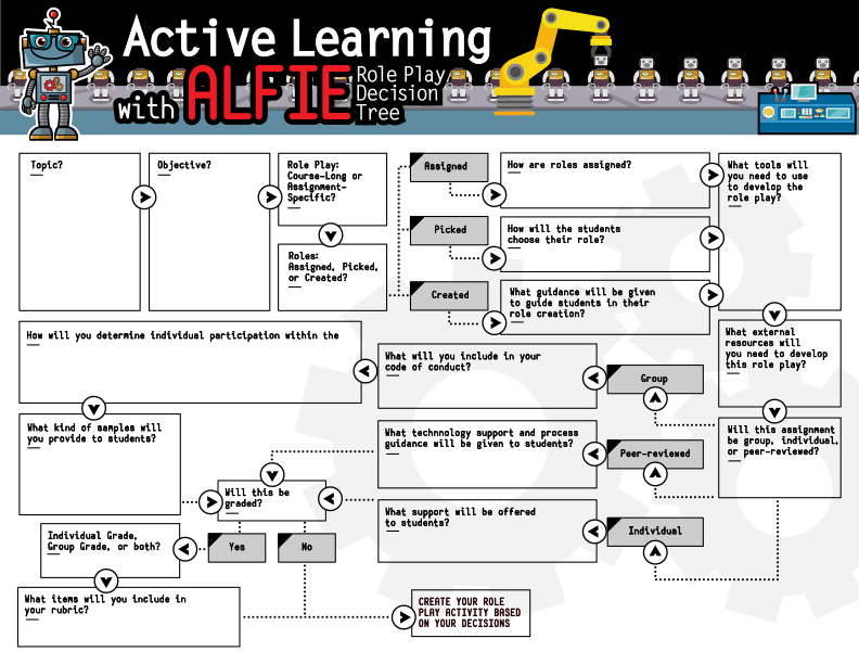 ALFIE Infographic